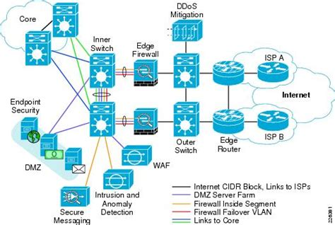 awesome home network design best practices pictures