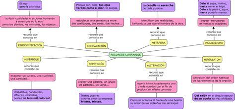 imagenes recursos literarios g 201 neros literarios recursos literarios