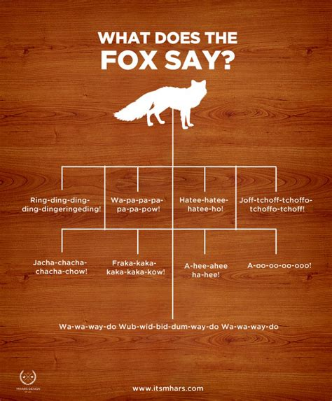 what does the say what does the fox say visual ly