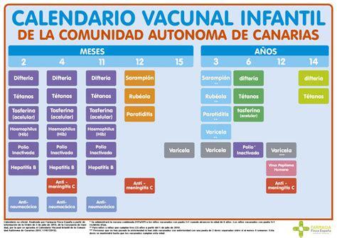 cuadro de vacunas calendario vacunal de canarias farmacia tenerife