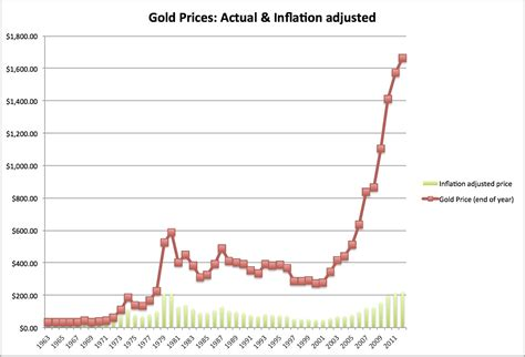 golden price musings on markets the golden rule thoughts on gold as