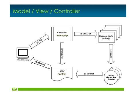 zend layout variables dpc2007 zend framework gaylord aulke