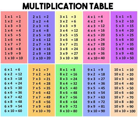 astuce pour apprendre les tables de multiplication en s
