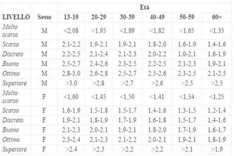 tabella test di cooper tabella di valutazione per il test di cooper il test