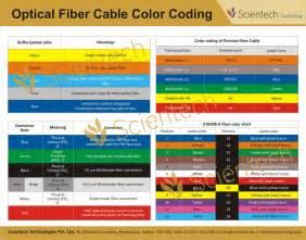 fiber optic color code mapyourtech