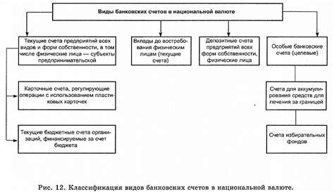 Виды банковских счетов таблица