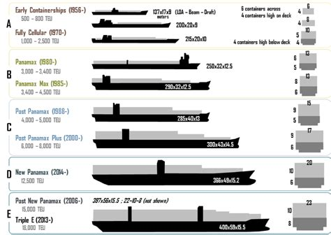 30 Square Meters container ship almost twice as long as titanic and larger