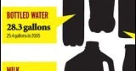 hydration nation hydration nation infographic mindbodygreen