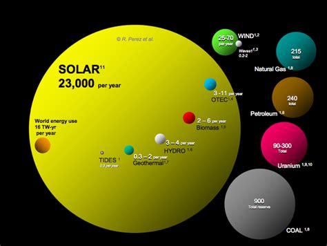 Renewable Energy Versus The Environment by Advantages Disadvantages Of Solar Power Cleantechnica