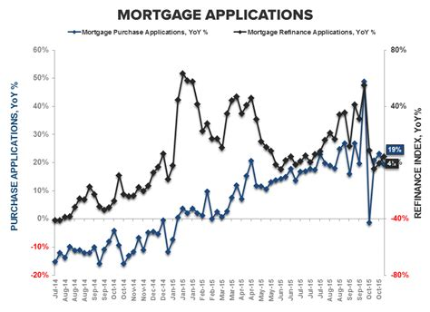 Us Mba Mortgage Applications by Purchase Apps October Underwhelming