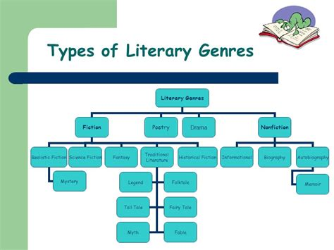 biography genre types literary genres poetry science fiction historical fiction