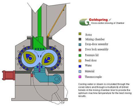 rubber st process intensive mixe kneader mixer rubber extruder pelletizer