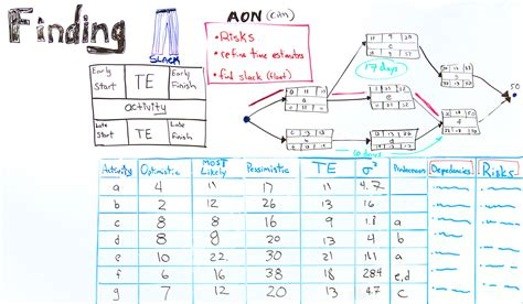 activity on node diagram software aon diagram calculator choice image how to guide and