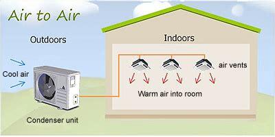 Lovely Chauffage Ventilo Convecteur #10: Fonctionnement-pompe-a-chaleur-air-air.jpg