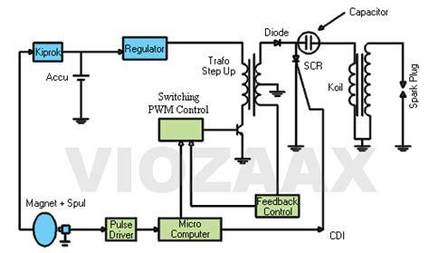 automotive cara kerja sistem pengapian cdi