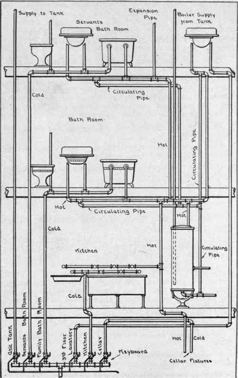 Plumbing Sanitary System by And Cold Water Supply