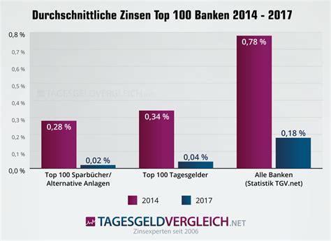 zinsen bei banken sparzinsen der 100 gr 246 223 ten banken in deutschland 2017