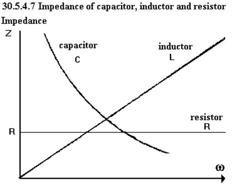 impedance of resistor and capacitor unph30 1