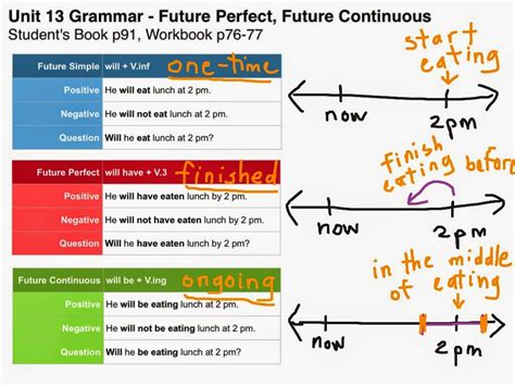 pattern of future perfect continuous tense english teacher january 2015