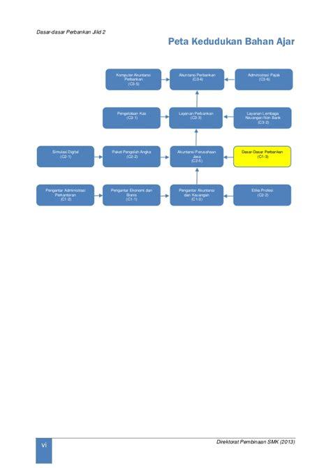 Bank Dan Lembaga Keuangan Syariah Deskripsi Ilustrasi Heri Sudarsono dasar dasar perbankan x 2