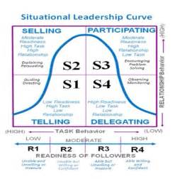 Situational Leadership Essay by Situational Leadership Essay