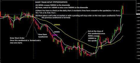 swing trading rules 4hr gbpusd swing trading strategy make more than 100 pips