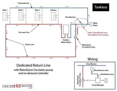 Residential Plumbing Layout by Residential Plumbing Diagrams Water Circulation