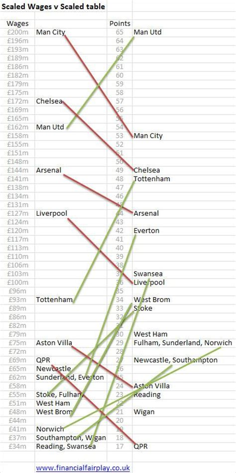 epl position the premier league wage v position table who is over