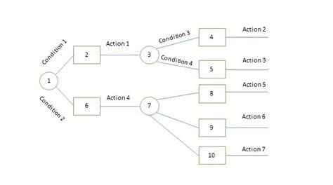 tutorialspoint tree decision tree diagram symbols 29 wiring diagram images