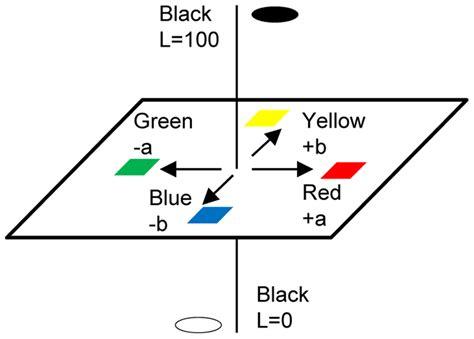 lab color space cie lab color space scientific diagram