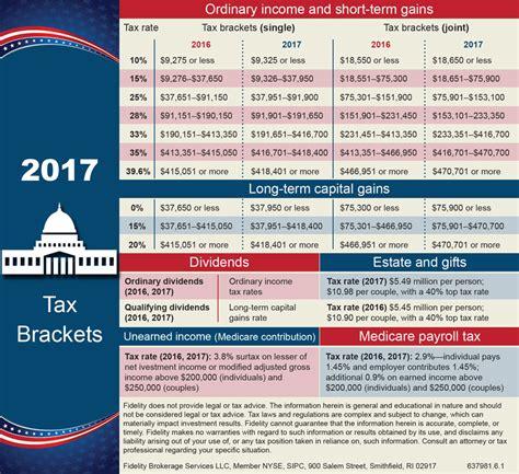 sales tax table 2017 capital gain tax table 2017 brokeasshome com