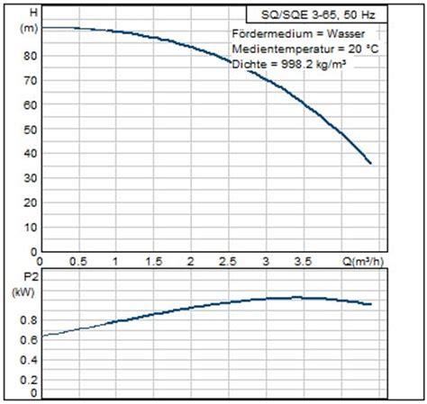 wofã r braucht ein bidet f r i t z haustechnik gmbh grundfos sqe 3 65 pumpe