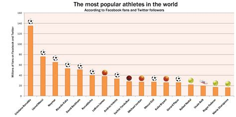 top 10 most popular athletes as revealed by social media