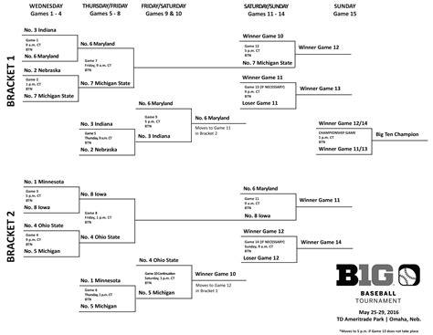 2016 big ten tournament printable bracket 2016 big ten baseball tournament bracket ohio state vs