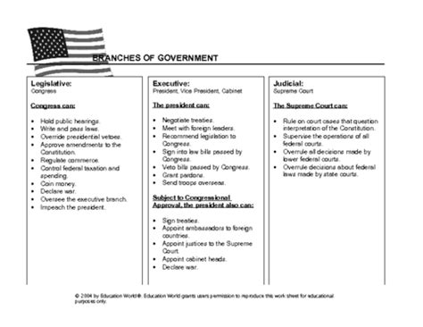 Three Branches Of Government Blank Chart Www Pixshark Com Images Galleries With A Bite Legislative Strategy Template