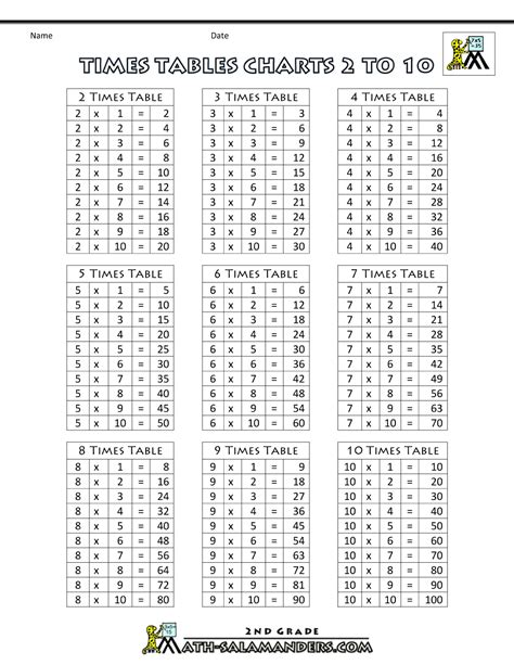 multiplication table 1 10 chart www serviciiseo info