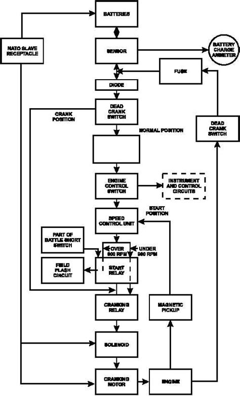 system flow diagram figure 1 29 engine starting system flow diagram