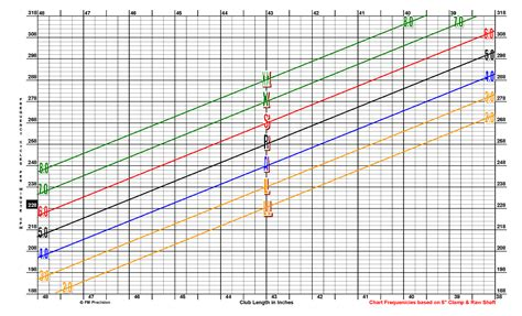 fujikura shaft swing speed chart 3jack golf blog watching out for bum shafts
