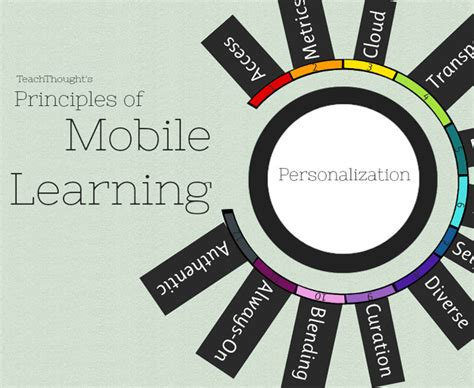 mobile learning thesis northeastern illinois brainbased learning