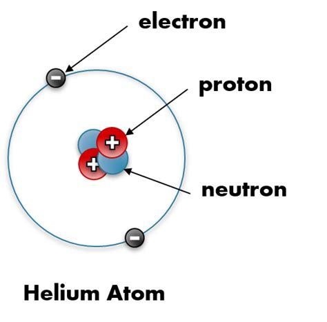 what is an protons atoms