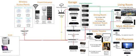 wiring diagram for 4 dimmer wiring diagram schemes