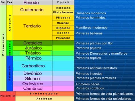 Calendario Geologico Escala Tiempo Geologico