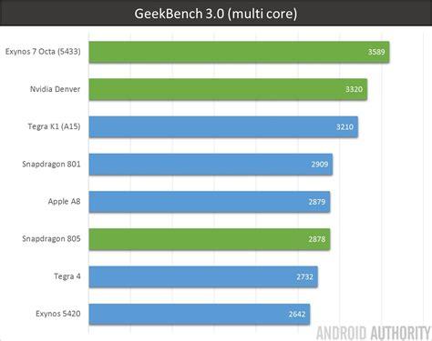 geek bench soc showdown tegra k1 vs exynos 5433 vs snap 805