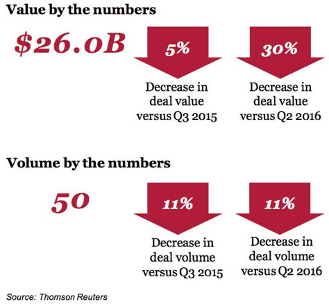 the deal cus volume 1 global transportation and logistics m a deals insights q3