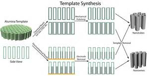 synthesis template template synthesis