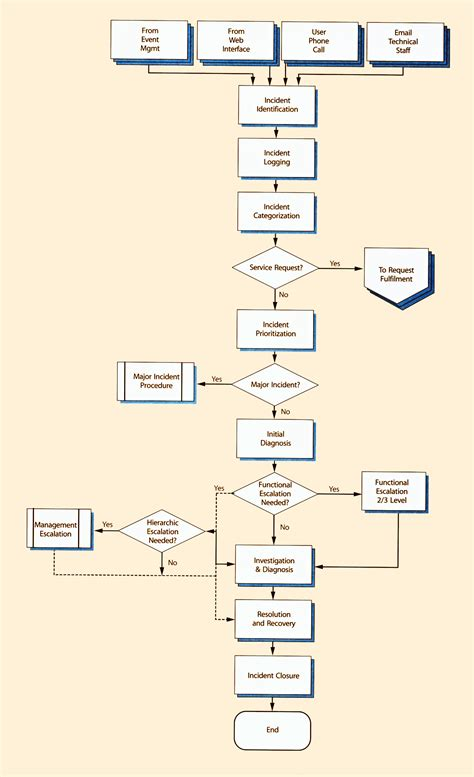 itil major incident management process 4 best images of itil service operations itil service