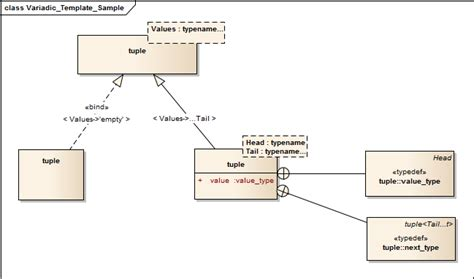uml use template c c 11 variadic template parameters notation in uml
