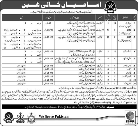 ispr pakistan jobs 2015 pak army latest for security supervisor jobs in pak army punjab regiment centre ispr mardan kpk