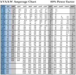 6 best images of transformer amps chart 3 phase