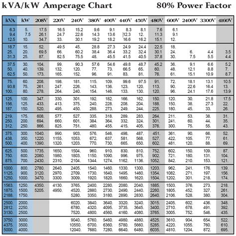 generator sizing chart house home business power
